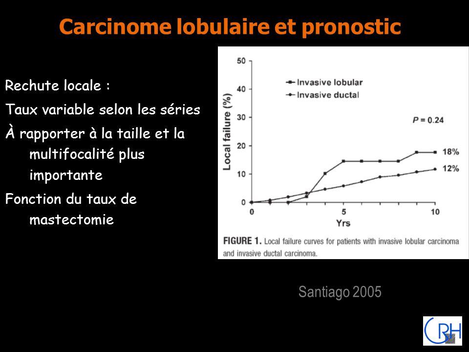 Carcinome lobulaire et pronostic Rechute locale : Taux variable selon les séries À rapporter à la taille et la multifocalité plus importante Fonction