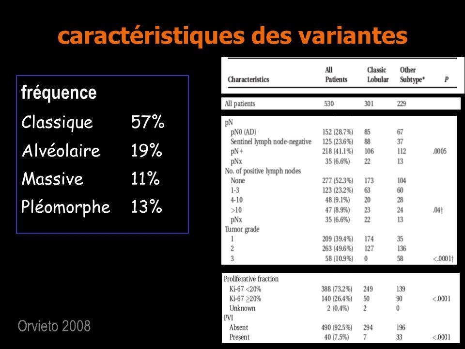 caractéristiques des variantes fréquence Classique57% Alvéolaire19% Massive11% Pléomorphe13% Orvieto 2008
