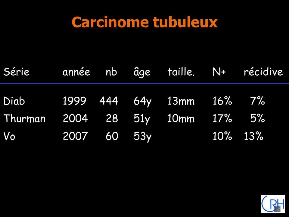 Carcinome tubuleux Sérieannée nbâgetaille.N+récidive Diab199944464y13mm16% 7% Thurman2004 2851y10mm17% 5% Vo2007 6053y10%13%