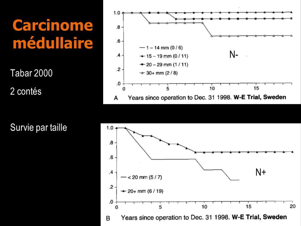 Carcinome médullaire Tabar 2000 2 contés Survie par taille N- N+