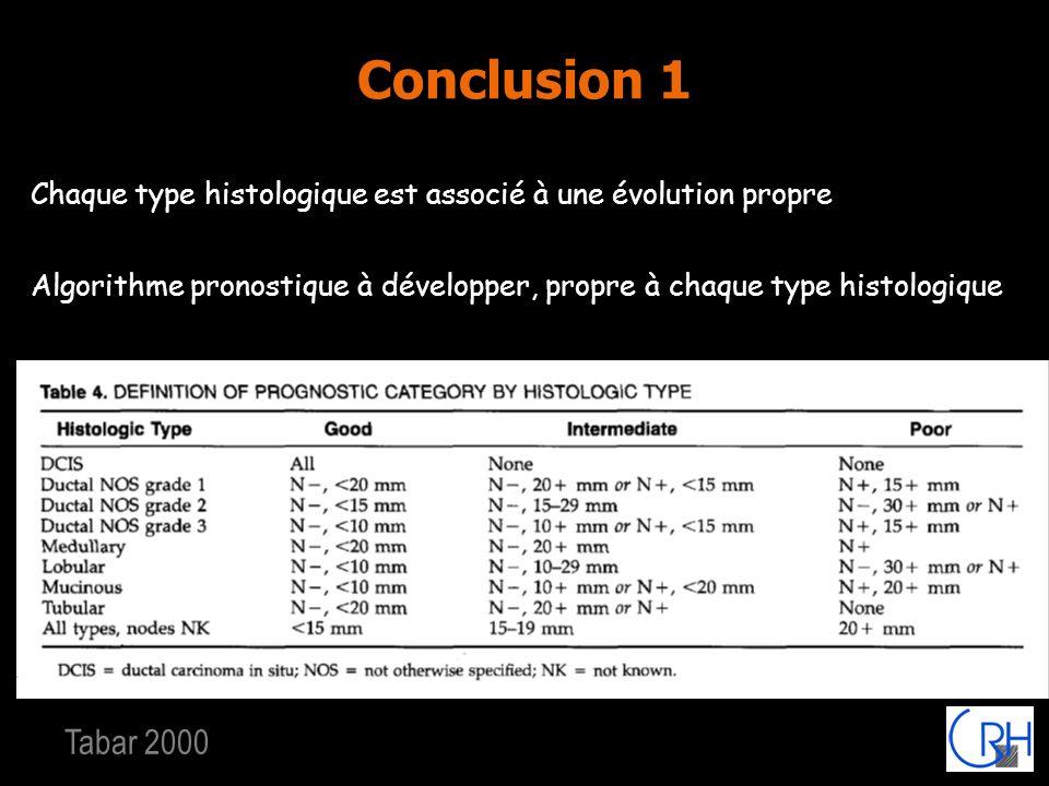 Conclusion 1 Chaque type histologique est associé à une évolution propre Algorithme pronostique à développer, propre à chaque type histologique Tabar