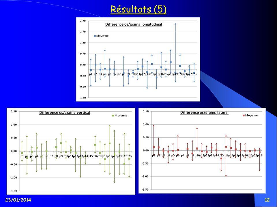 23/01/201412 Résultats (5)