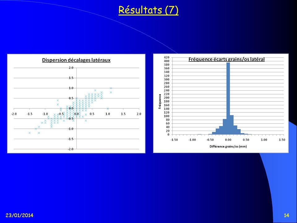 23/01/201414 Résultats (7)