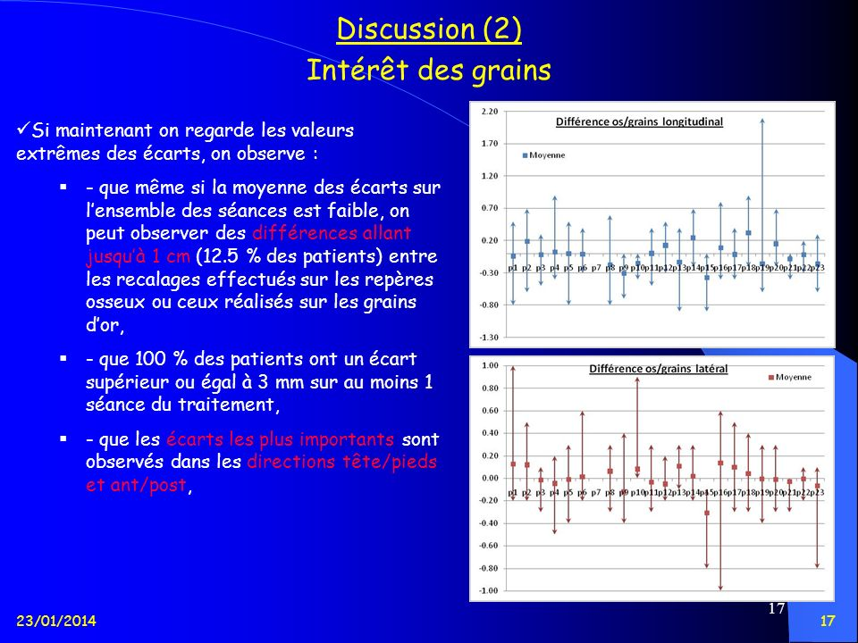 23/01/201417 Discussion (2) Intérêt des grains Si maintenant on regarde les valeurs extrêmes des écarts, on observe : - que même si la moyenne des éca