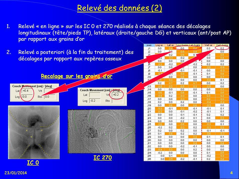 23/01/20145 Relevé des données (3) 3.Calcul de la différence entre les décalages réalisés sur les grains dor ou sur les repères osseux dans les 3 directions