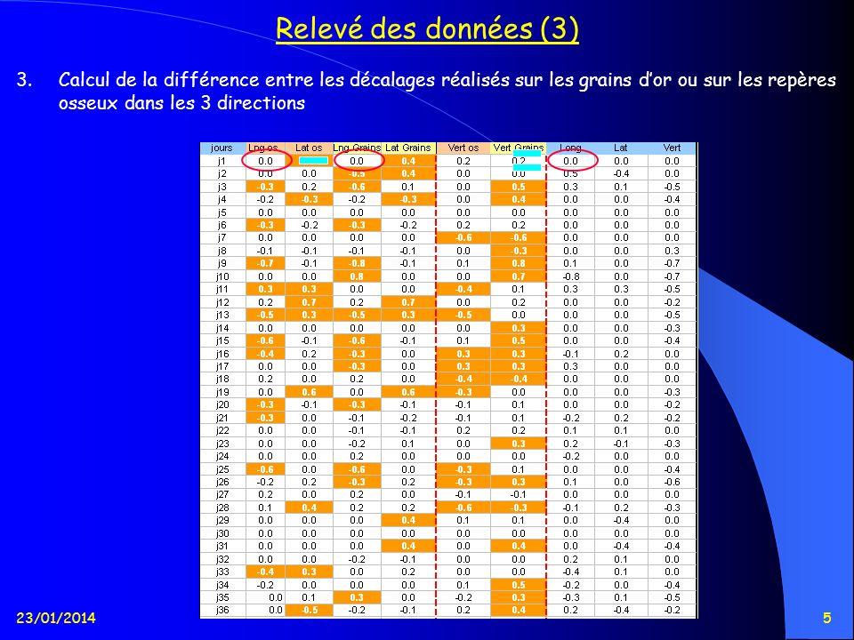 23/01/20145 Relevé des données (3) 3.Calcul de la différence entre les décalages réalisés sur les grains dor ou sur les repères osseux dans les 3 dire