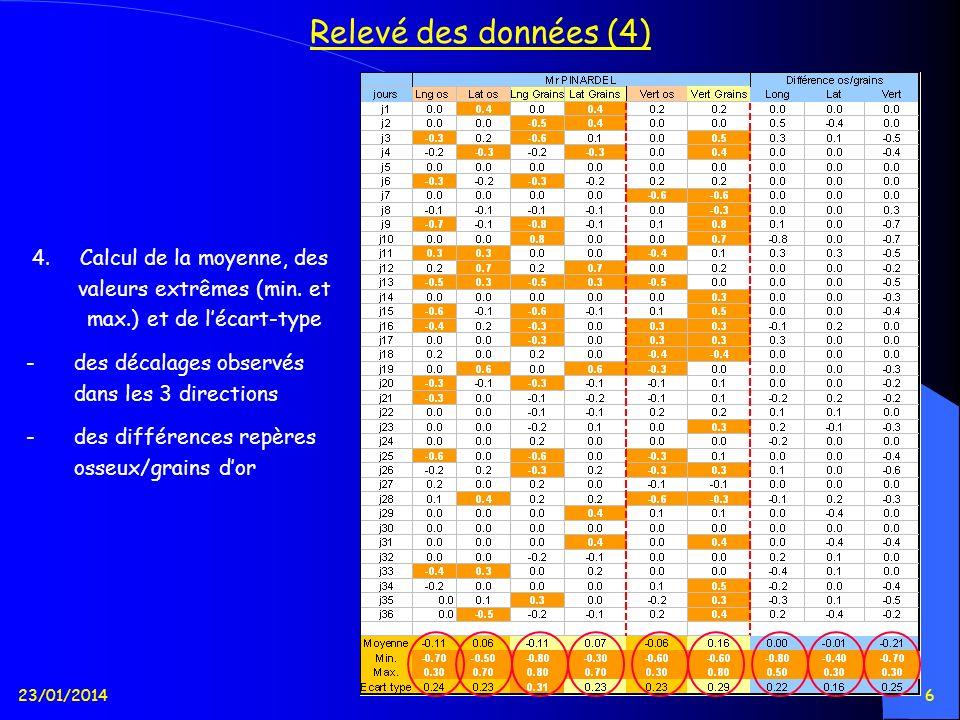 23/01/20146 Relevé des données (4) 4.Calcul de la moyenne, des valeurs extrêmes (min. et max.) et de lécart-type -des décalages observés dans les 3 di