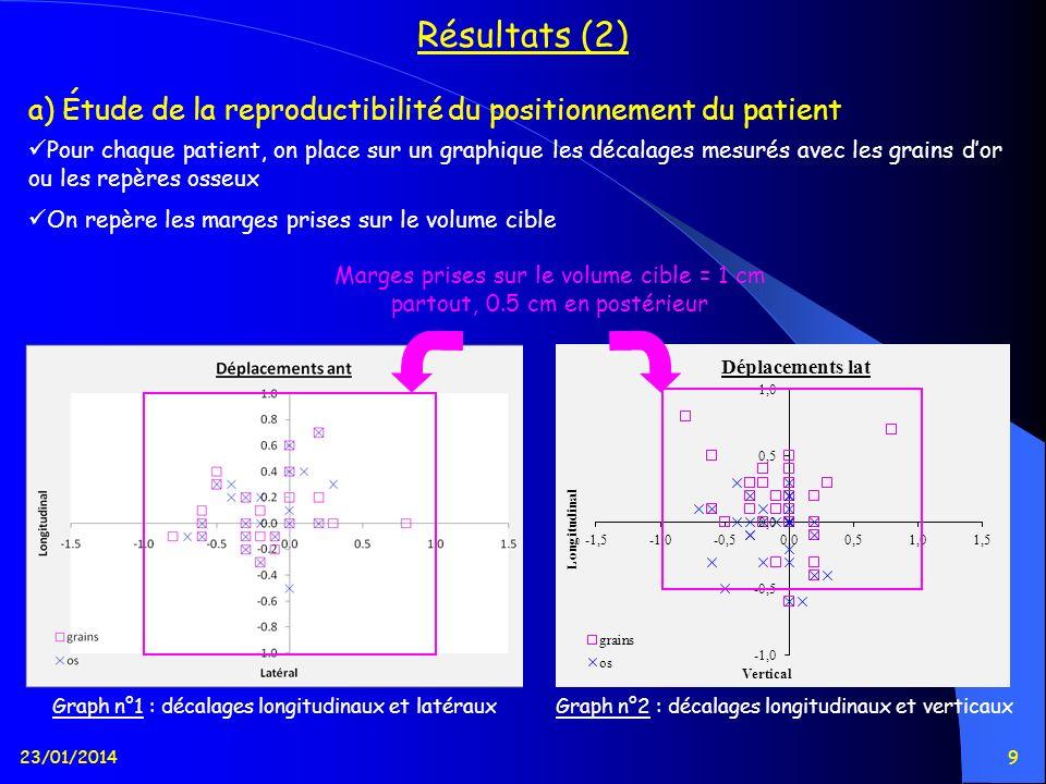 23/01/20149 Résultats (2) Pour chaque patient, on place sur un graphique les décalages mesurés avec les grains dor ou les repères osseux On repère les