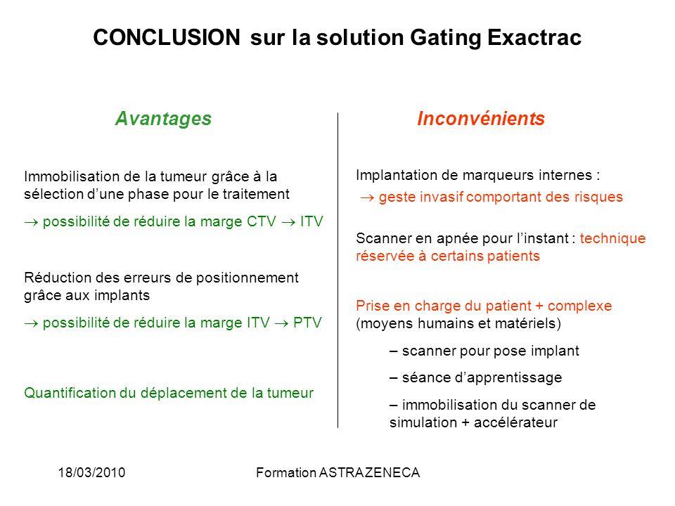 18/03/2010Formation ASTRA ZENECA CONCLUSION sur la solution Gating Exactrac Avantages Inconvénients Implantation de marqueurs internes : geste invasif