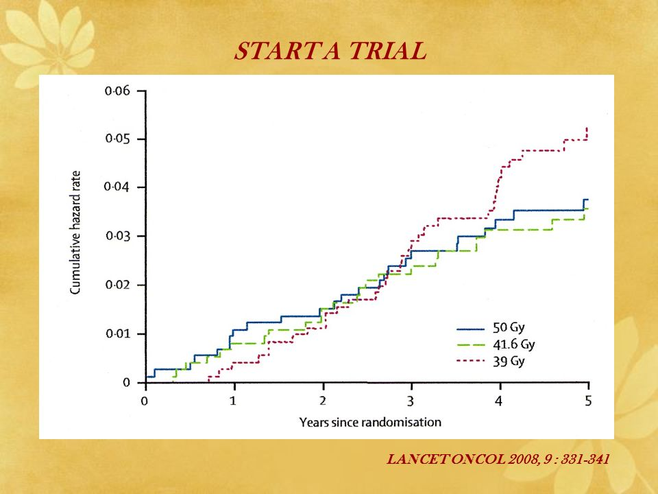 LANCET ONCOL 2008, 9 : 331-341 START A TRIAL