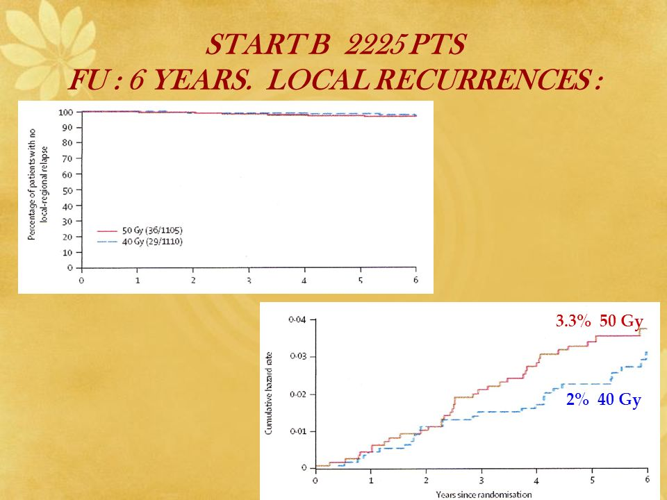 START B 2225 PTS FU : 6 YEARS. LOCAL RECURRENCES : 3.3% 50 Gy 2% 40 Gy