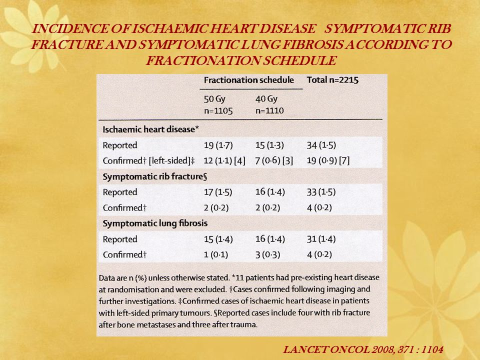INCIDENCE OF ISCHAEMIC HEART DISEASE SYMPTOMATIC RIB FRACTURE AND SYMPTOMATIC LUNG FIBROSIS ACCORDING TO FRACTIONATION SCHEDULE LANCET ONCOL 2008, 371