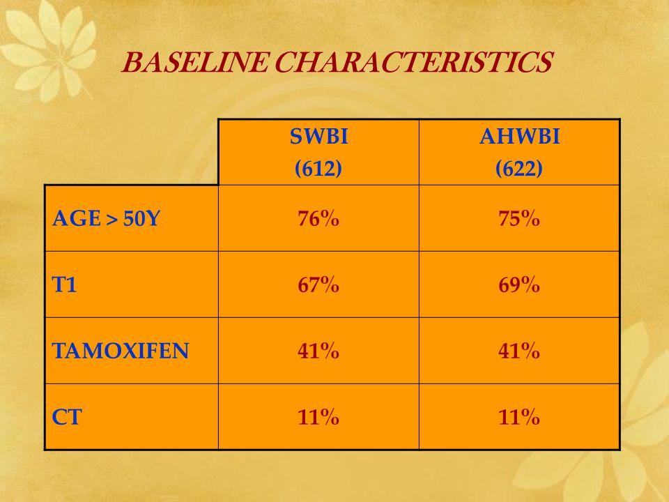 BASELINE CHARACTERISTICS SWBI (612) AHWBI (622) AGE > 50Y76%75% T167%69% TAMOXIFEN41% CT11%