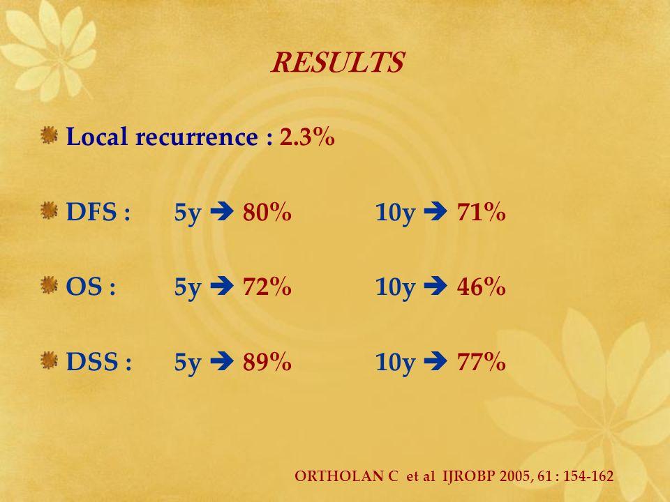 RESULTS Local recurrence : 2.3% DFS : 5y 80%10y 71% OS : 5y 72%10y 46% DSS :5y 89%10y 77% ORTHOLAN C et al IJROBP 2005, 61 : 154-162