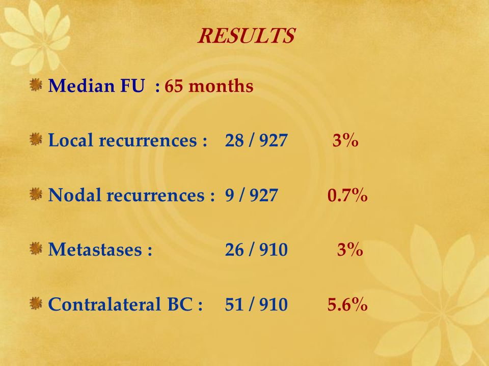 RESULTS Median FU : 65 months Local recurrences : 28 / 927 3% Nodal recurrences : 9 / 927 0.7% Metastases : 26 / 910 3% Contralateral BC :51 / 910 5.6