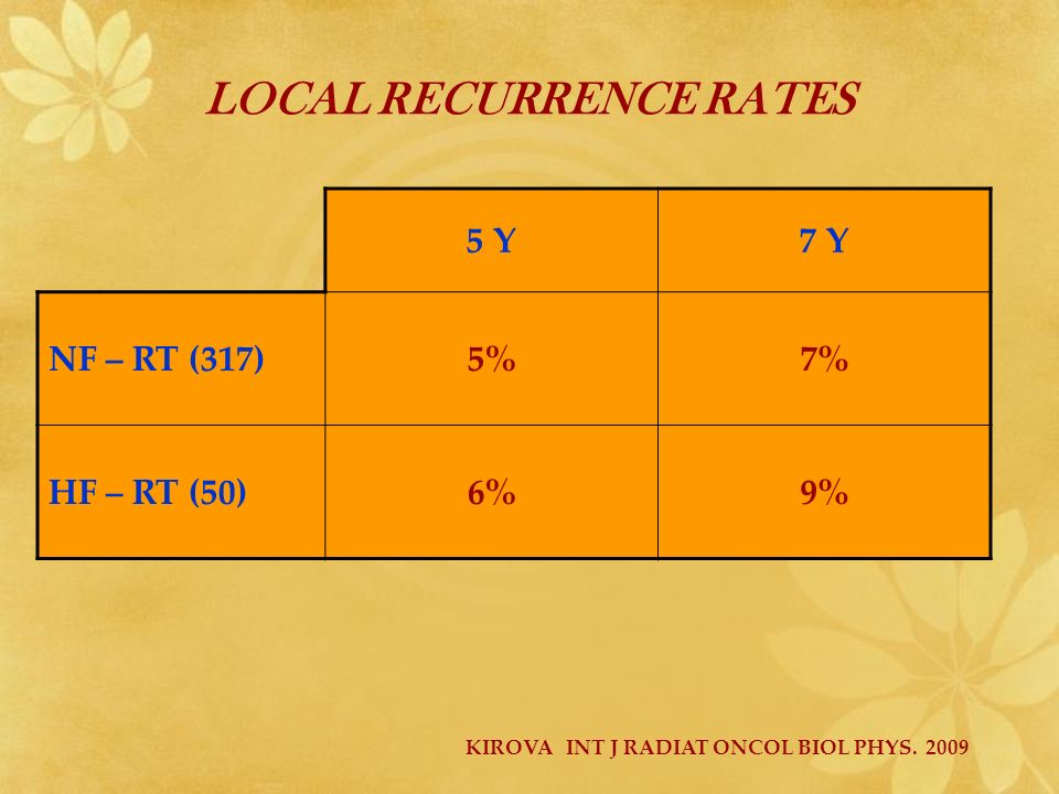 LOCAL RECURRENCE RATES 5 Y7 Y NF – RT (317)5%7% HF – RT (50)6%9% KIROVA INT J RADIAT ONCOL BIOL PHYS. 2009