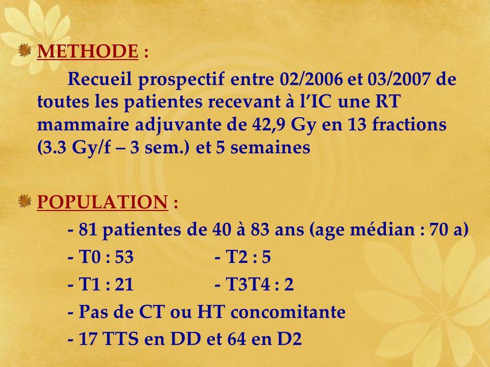 METHODE : Recueil prospectif entre 02/2006 et 03/2007 de toutes les patientes recevant à lIC une RT mammaire adjuvante de 42,9 Gy en 13 fractions (3.3