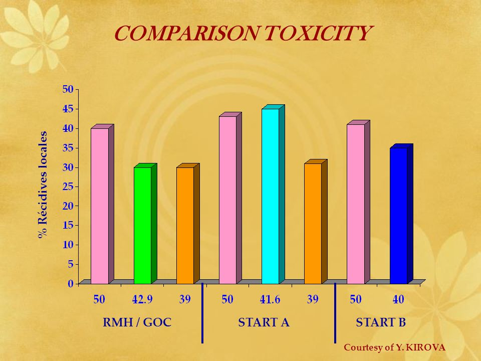 COMPARISON TOXICITY % Récidives locales RMH / GOC START A START B Courtesy of Y. KIROVA