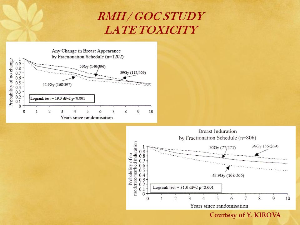 RMH / GOC STUDY LATE TOXICITY Courtesy of Y. KIROVA