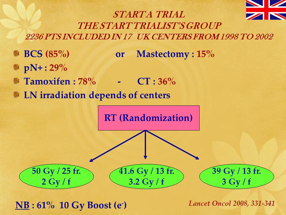 LOCAL RECURRENCE RATES 5 Y7 Y NF – RT (317)5%7% HF – RT (50)6%9% KIROVA INT J RADIAT ONCOL BIOL PHYS.