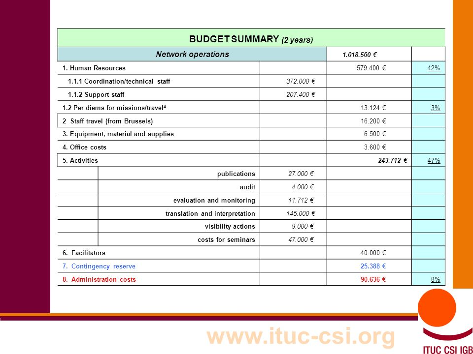 21 8-9/10/8008 www.ituc-csi.org BUDGET SUMMARY (2 years) Network operations 1.018.560 1.