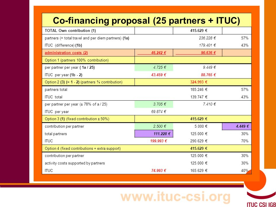 24 8-9/10/8008 www.ituc-csi.org Co-financing proposal (25 partners + ITUC) TOTAL Own contribution (1) 415.629 partners (= total travel and per diem partners) (1a) 236.228 57% ITUC (difference) (1b) 179.401 43% administration costs (2) 46.242 90.636 Option 1 (partners 100% contribution) per partner per year ( 1a / 25) 4.725 9.449 ITUC per year (1b - 2) 43.459 88.765 Option 2 (3) (= 1 - 2) (partners ¾ contribution) 324.993 partners total 185.246 57% ITUC total 139.747 43% per partner per year (± 78% of a / 25) 3.705 7.410 ITUC per year 69.874 Option 3 (1) (fixed contribution ± 50%) 415.629 contribution per partner 2.500 5.000 4.449 total partners111.228 125.000 30% ITUC 199.993 290.629 70% Option 4 (fixed contributions + extra support) 415.629 contribution per partner 125.000 30% activity costs supported by partners 125.000 30% ITUC 74.993 165.629 40%