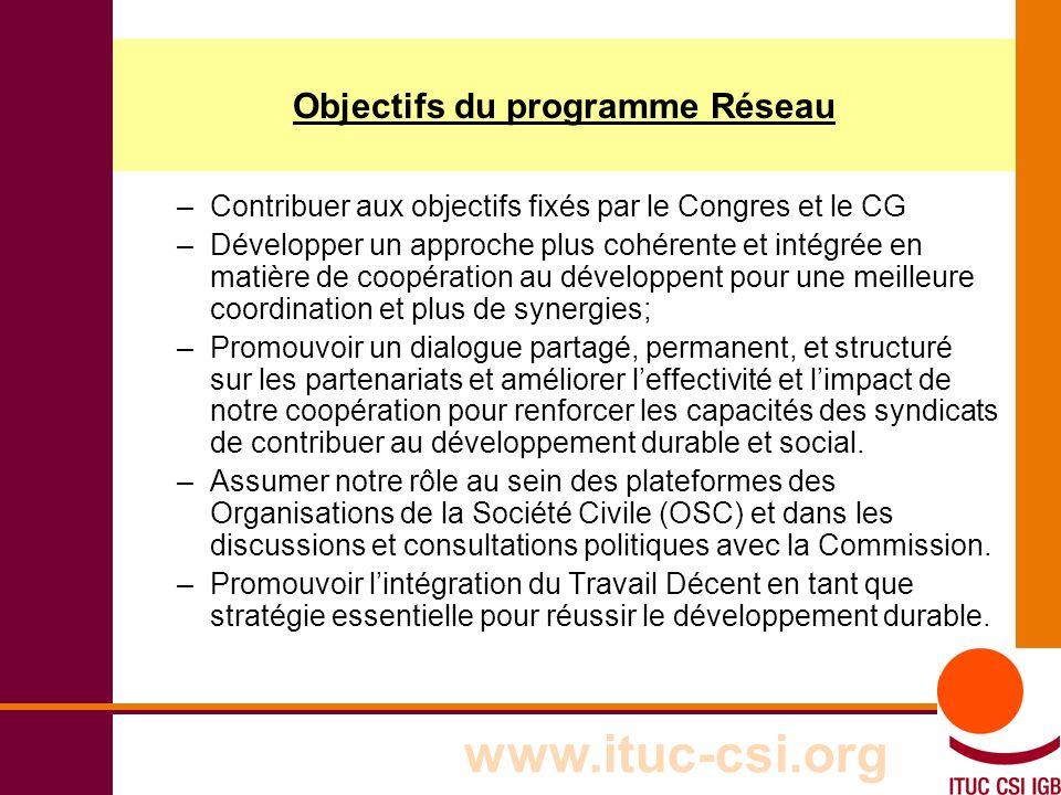 3 8-9/10/8008 Objectifs du programme Réseau –Contribuer aux objectifs fixés par le Congres et le CG –Développer un approche plus cohérente et intégrée en matière de coopération au développent pour une meilleure coordination et plus de synergies; –Promouvoir un dialogue partagé, permanent, et structuré sur les partenariats et améliorer leffectivité et limpact de notre coopération pour renforcer les capacités des syndicats de contribuer au développement durable et social.