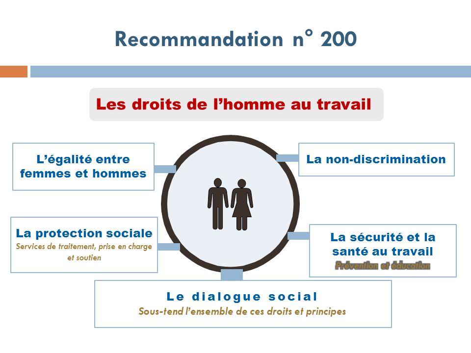 Les droits de lhomme au travail Recommandation n° 200 La protection sociale Services de traitement, prise en charge et soutien Légalité entre femmes e