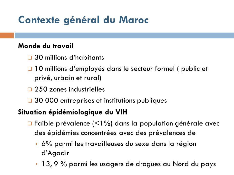 Contexte général du Maroc Monde du travail 30 millions dhabitants 10 millions demployés dans le secteur formel ( public et privé, urbain et rural) 250