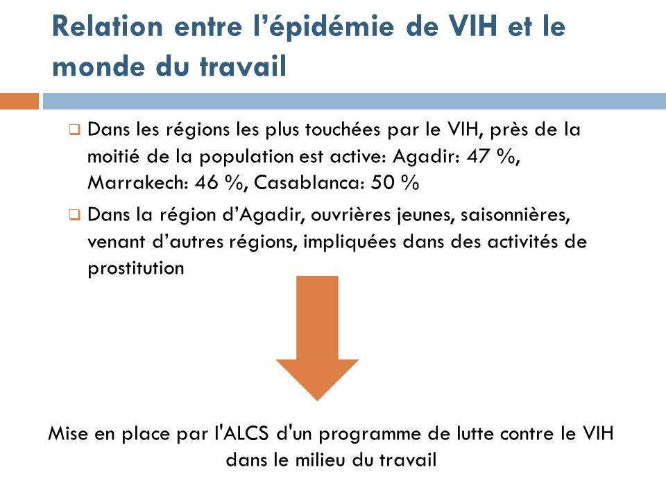 Relation entre lépidémie de VIH et le monde du travail Dans les régions les plus touchées par le VIH, près de la moitié de la population est active: Agadir: 47 %, Marrakech: 46 %, Casablanca: 50 % Dans la région dAgadir, ouvrières jeunes, saisonnières, venant dautres régions, impliquées dans des activités de prostitution Mise en place par l ALCS d un programme de lutte contre le VIH dans le milieu du travail