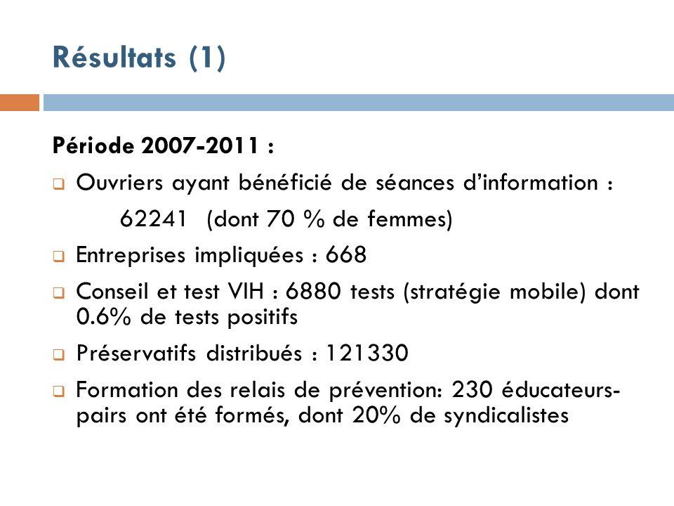 Résultats (1) Période 2007-2011 : Ouvriers ayant bénéficié de séances dinformation : 62241 (dont 70 % de femmes) Entreprises impliquées : 668 Conseil et test VIH : 6880 tests (stratégie mobile) dont 0.6% de tests positifs Préservatifs distribués : 121330 Formation des relais de prévention: 230 éducateurs- pairs ont été formés, dont 20% de syndicalistes