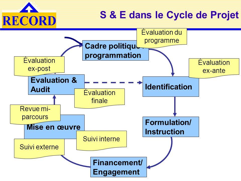 S & E dans le Cycle de Projet Cadre politique / programmation Mise en œuvre Financement/ Engagement Formulation/ Instruction Identification Evaluation