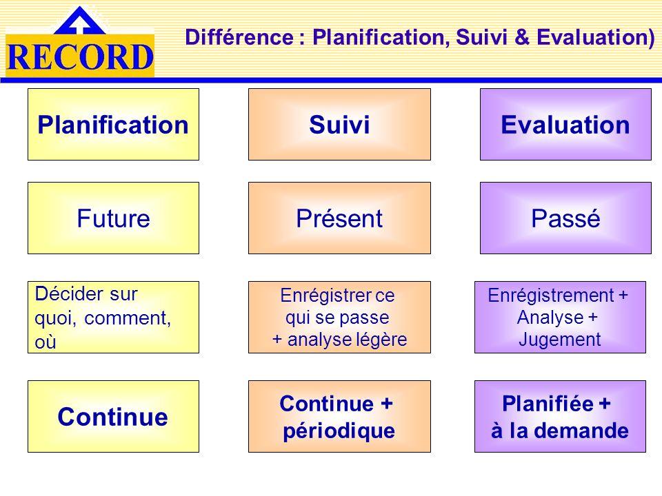 Différence : Planification, Suivi & Evaluation) Planification Continue Future Décider sur quoi, comment, où Suivi Continue + périodique Présent Enrégi