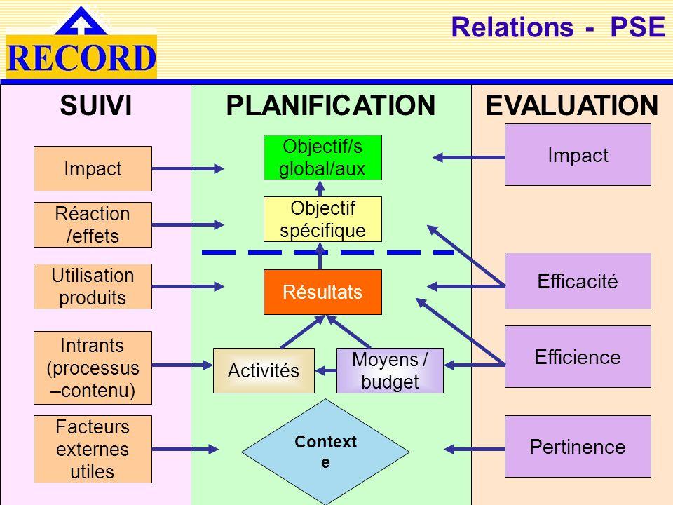 Relations - PSE SUIVIEVALUATIONPLANIFICATION Impact Réaction /effets Utilisation produits Intrants (processus –contenu) Facteurs externes utiles Objec
