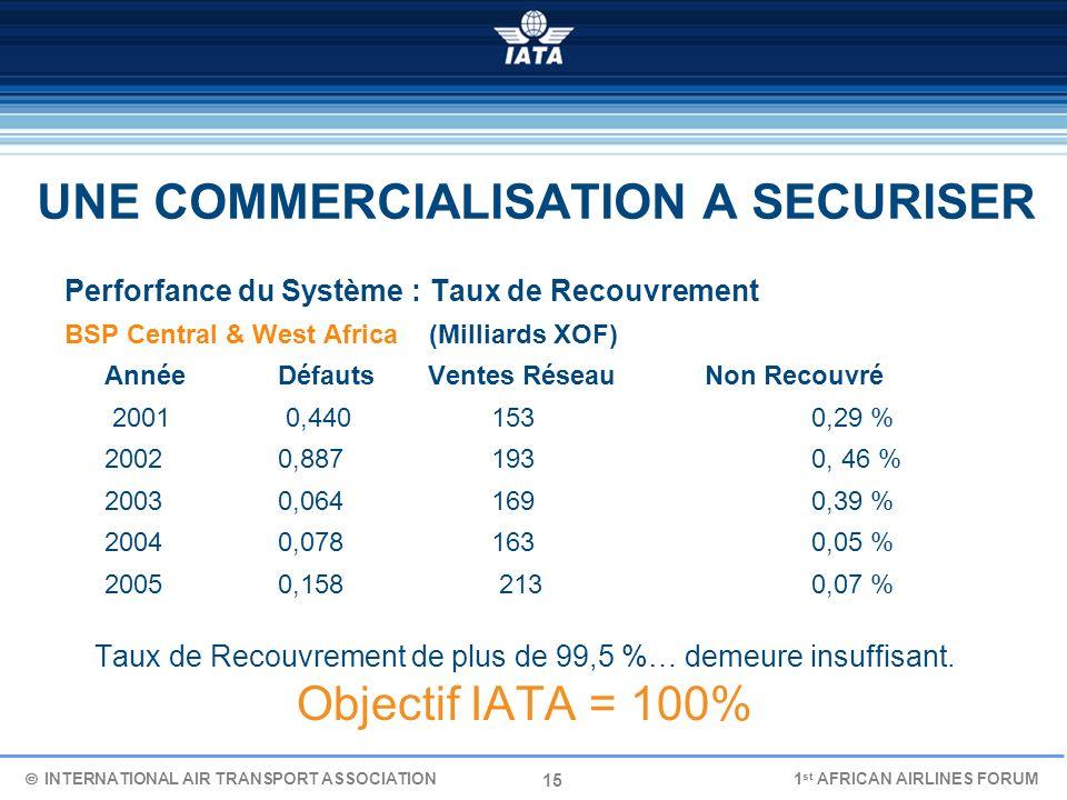 15 UNE COMMERCIALISATION A SECURISER Perforfance du Système : Taux de Recouvrement BSP Central & West Africa (Milliards XOF) Année Défauts Ventes Rése