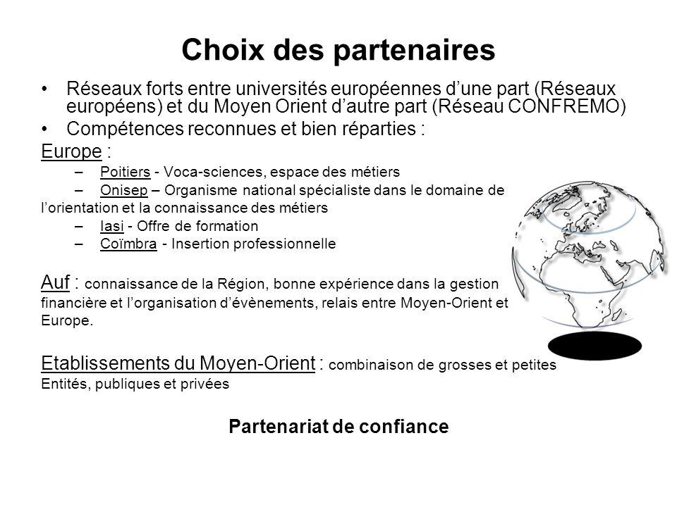 Choix des partenaires Réseaux forts entre universités européennes dune part (Réseaux européens) et du Moyen Orient dautre part (Réseau CONFREMO) Compé