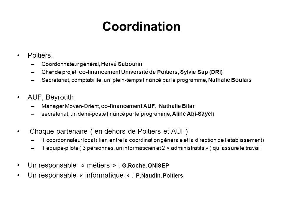 Coordination Poitiers, – Coordonnateur général, Hervé Sabourin – Chef de projet, co-financement Université de Poitiers, Sylvie Sap (DRI) – Secrétariat, comptabilité, un plein-temps financé par le programme, Nathalie Boulais AUF, Beyrouth – Manager Moyen-Orient, co-financement AUF, Nathalie Bitar – secrétariat, un demi-poste financé par le programme, Aline Abi-Sayeh Chaque partenaire ( en dehors de Poitiers et AUF) – 1 coordonnateur local ( lien entre la coordination générale et la direction de létablissement) – 1 équipe-pilote ( 3 personnes, un informaticien et 2 « administratifs » ) qui assure le travail Un responsable « métiers » : G.Roche, ONISEP Un responsable « informatique » : P.Naudin, Poitiers