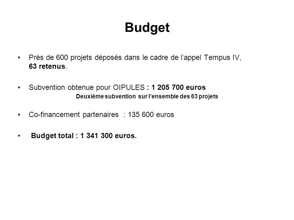Budget Près de 600 projets déposés dans le cadre de lappel Tempus IV, 63 retenus. Subvention obtenue pour OIPULES : 1 205 700 euros Deuxième subventio