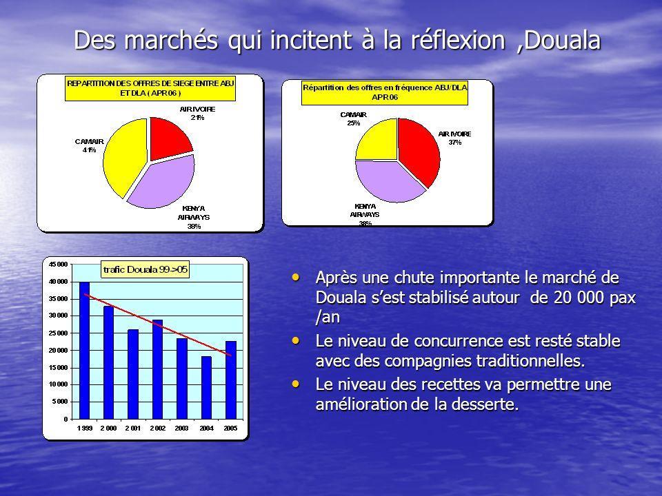 Après une chute importante le marché de Douala sest stabilisé autour de 20 000 pax /an Après une chute importante le marché de Douala sest stabilisé autour de 20 000 pax /an Le niveau de concurrence est resté stable avec des compagnies traditionnelles.