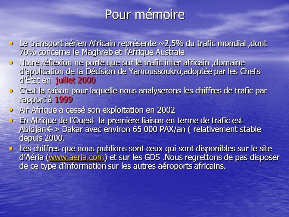 Le transport aérien Africain représente ~2,5% du trafic mondial,dont 70% concerne le Maghreb et lAfrique Australe Le transport aérien Africain représente ~2,5% du trafic mondial,dont 70% concerne le Maghreb et lAfrique Australe Notre réflexion ne porte que sur le trafic inter africain,domaine dapplication de la Décision de Yamoussoukro,adoptée par les Chefs dÉtat en juillet 2000 Notre réflexion ne porte que sur le trafic inter africain,domaine dapplication de la Décision de Yamoussoukro,adoptée par les Chefs dÉtat en juillet 2000 Cest la raison pour laquelle nous analyserons les chiffres de trafic par rapport à 1999 Cest la raison pour laquelle nous analyserons les chiffres de trafic par rapport à 1999 Air Afrique a cessé son exploitation en 2002 Air Afrique a cessé son exploitation en 2002 En Afrique de lOuest la première liaison en terme de trafic est Abidjan > Dakar avec environ 65 000 PAX/an ( relativement stable depuis 2000.