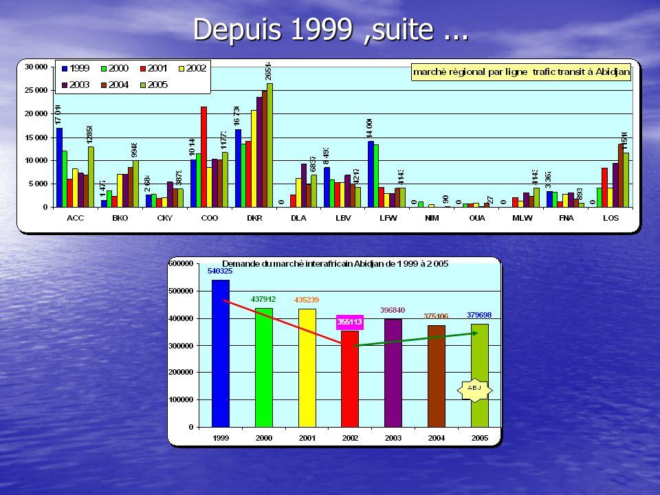 Dynamique du transport aérien inter africain Afrique de louest et centrale de 1999 à 2005