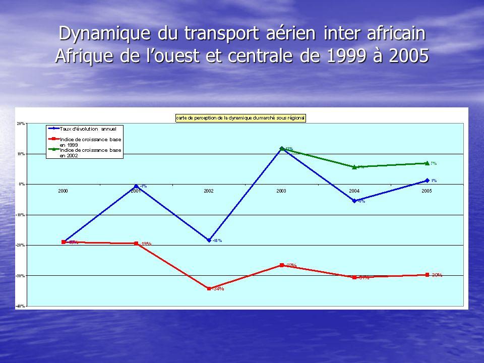 Marché stable depuis 6ans 36 000 pax /an Marché stable depuis 6ans 36 000 pax /an Aujourdhui 7 opérateurs Aujourdhui 7 opérateurs Il y en a eu jusque 11 !!.