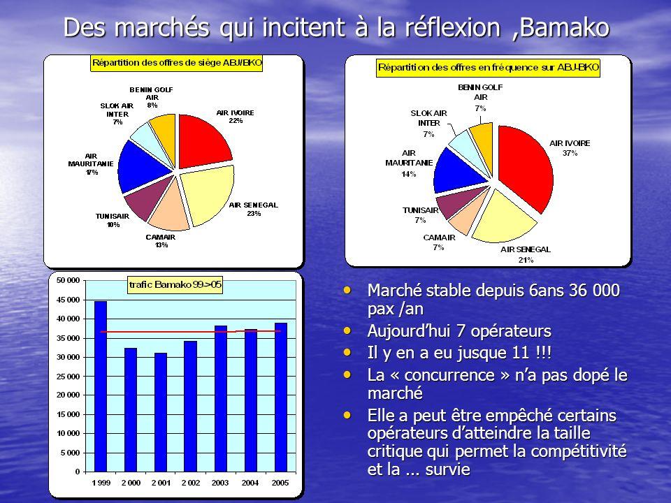 Sur Cotonou,marché dynamique cest le nombre dopérateur qui est stable (6 en 2002) Sur Cotonou,marché dynamique cest le nombre dopérateur qui est stable (6 en 2002) Par contre le trafic a chuté de prés de 50% .