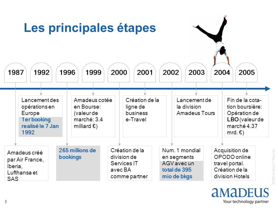© 2006 Amadeus IT Group SA 3 Les principales étapes Amadeus créé par Air France, Iberia, Lufthansa et SAS 1987 265 millions de bookings 1996 Création de la division de Services IT avec BA comme partner 2000 Num.