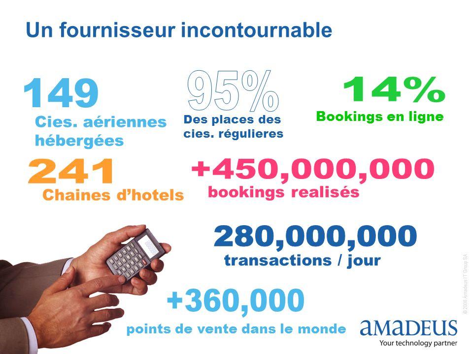 © 2006 Amadeus IT Group SA 5 Un fournisseur incontournable Chaines dhotels transactions / jour bookings realisés points de vente dans le monde Bookings en ligne Des places des cies.