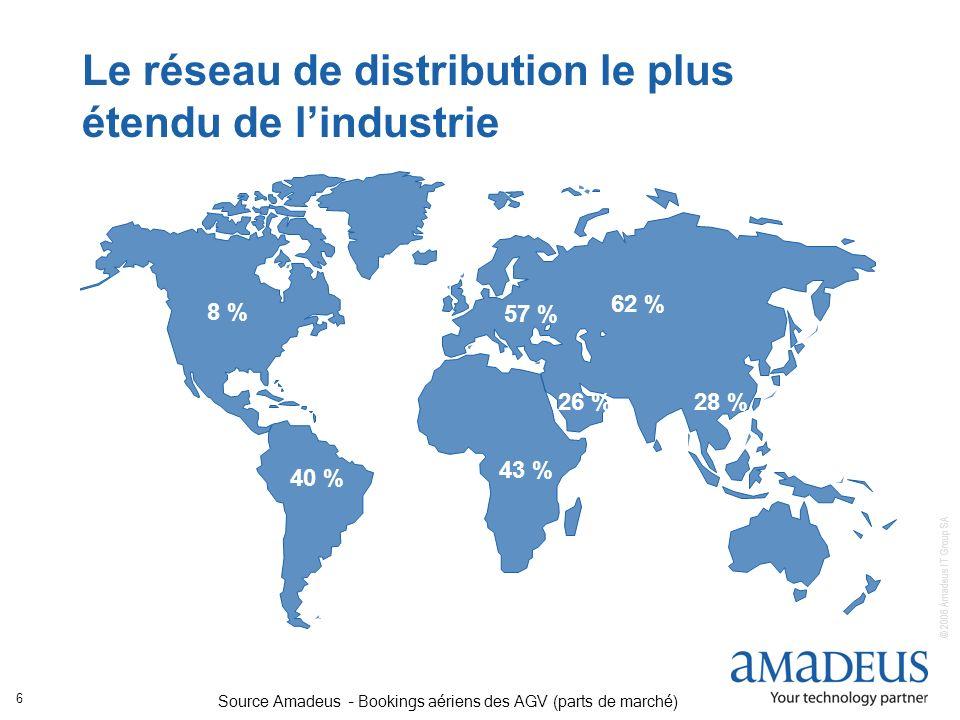 © 2006 Amadeus IT Group SA 6 Source Amadeus – Bookings aériens des AGV (parts de marché) 28 % Le réseau de distribution le plus étendu de lindustrie 5