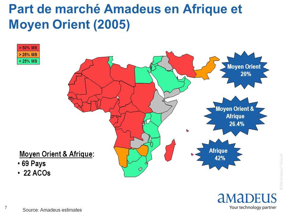 © 2006 Amadeus IT Group SA 7 Part de marché Amadeus en Afrique et Moyen Orient (2005) Source: Amadeus estimates > 50% MS > 25% MS < 25% MS Moyen Orient 20% Afrique 42% Moyen Orient & Afrique 26.4% Moyen Orient & Afrique: 69 Pays 22 ACOs