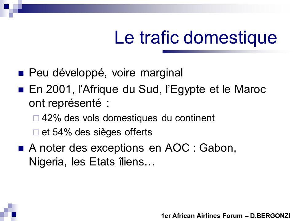 1er African Airlines Forum – D.BERGONZI Le trafic domestique Peu développé, voire marginal En 2001, lAfrique du Sud, lEgypte et le Maroc ont représenté : 42% des vols domestiques du continent et 54% des sièges offerts A noter des exceptions en AOC : Gabon, Nigeria, les Etats îliens… 1er African Airlines Forum – D.BERGONZI