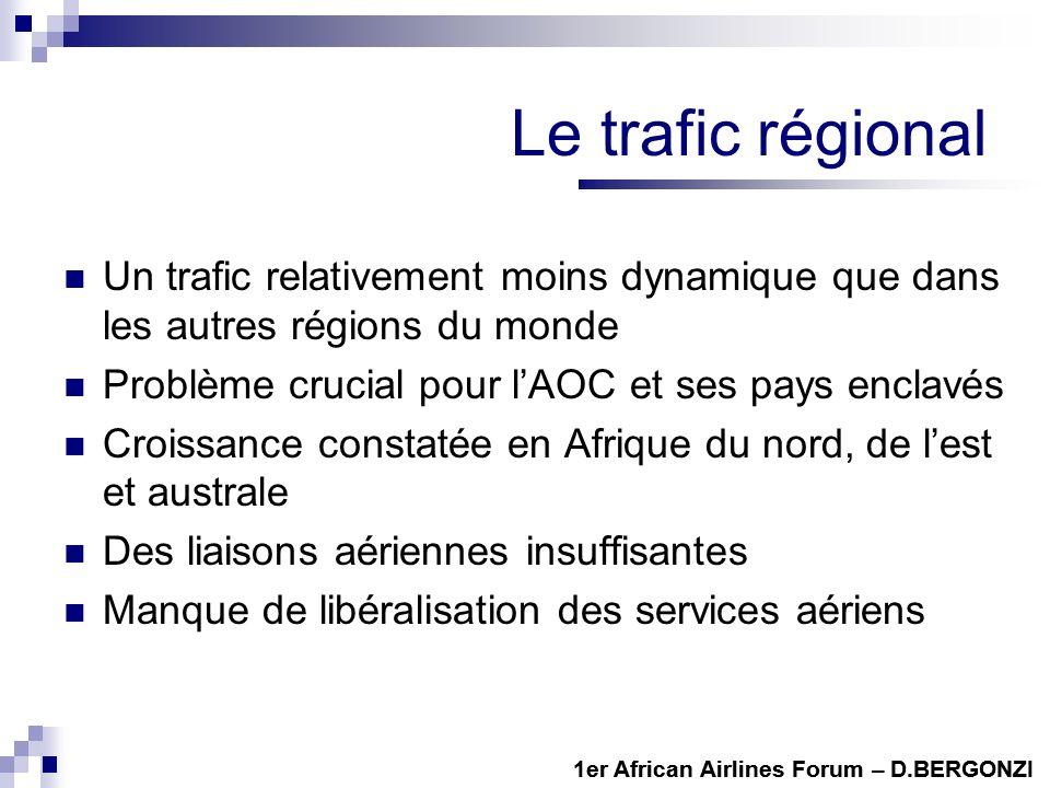 Le trafic régional Un trafic relativement moins dynamique que dans les autres régions du monde Problème crucial pour lAOC et ses pays enclavés Croissa