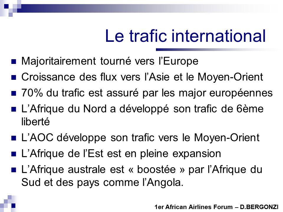 Le trafic international Majoritairement tourné vers lEurope Croissance des flux vers lAsie et le Moyen-Orient 70% du trafic est assuré par les major e